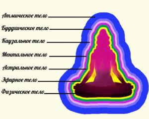 Энергия йоги