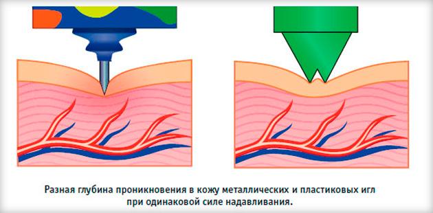 Эффективность коврика с иголками